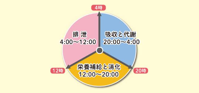 三つの時間帯