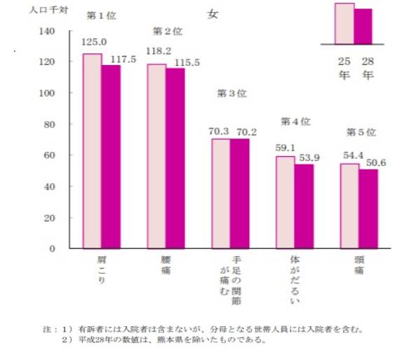厚生労働省国民生活基礎調査02
